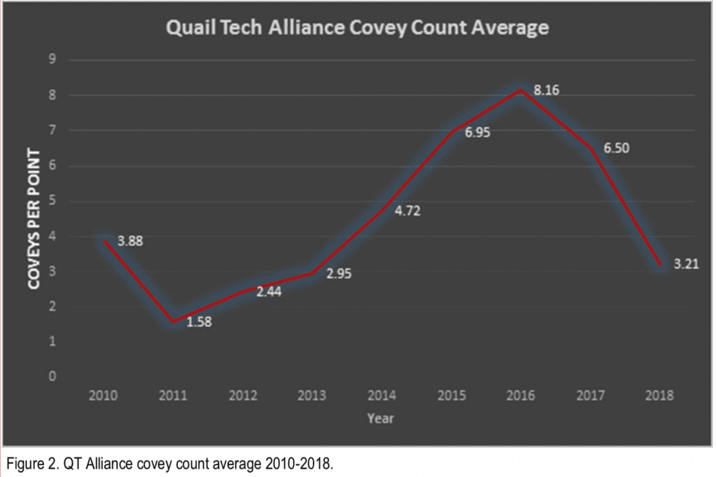 Quail Tech Alliance Covey Count Average