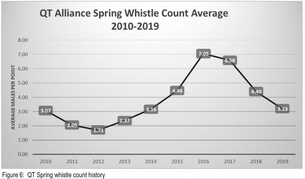 Figure 6: QT Spring whistle count history